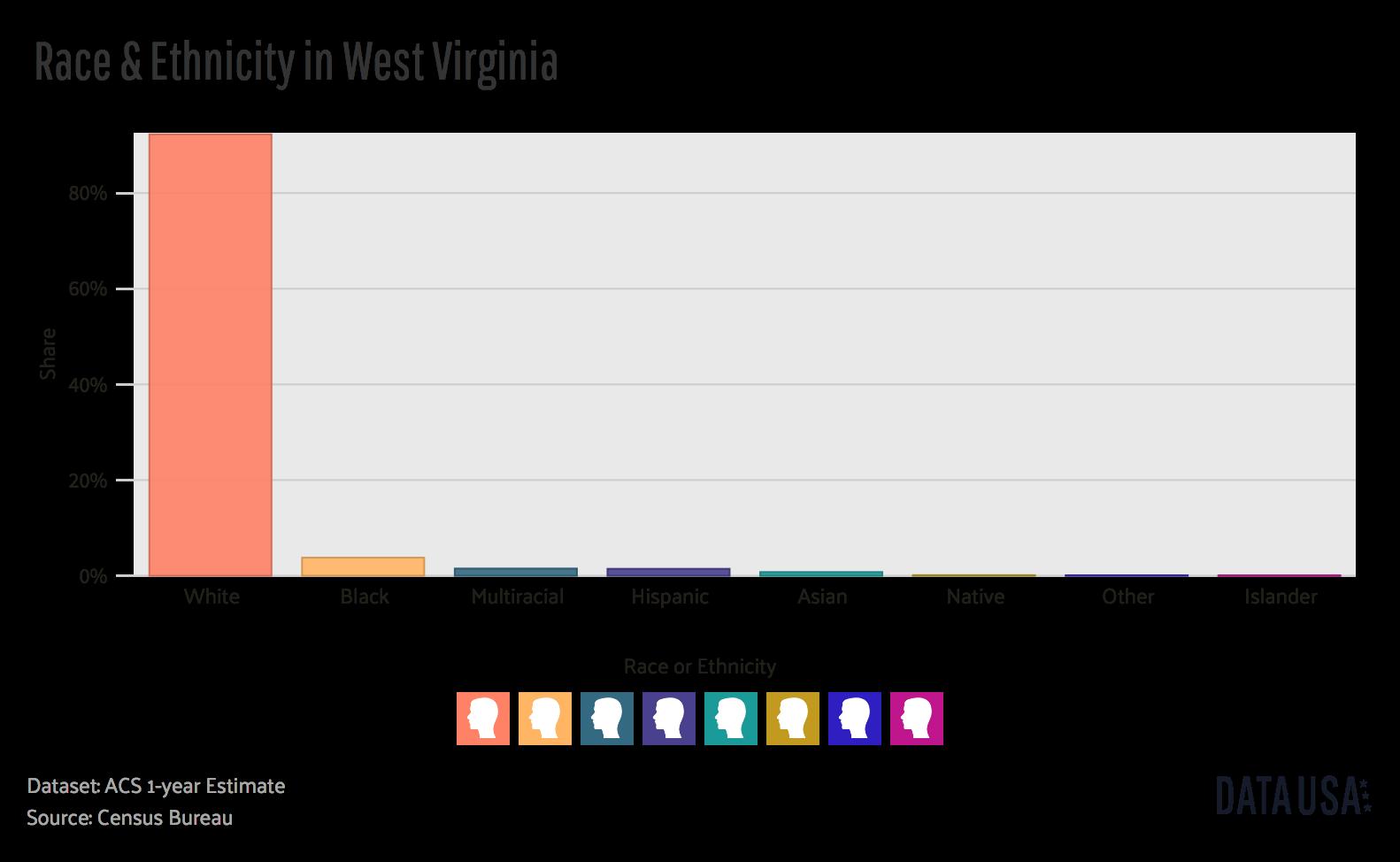West Virginia Demographics